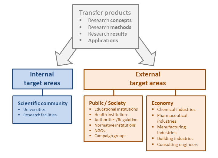 Diagram STARBIOS2: Diversity of Technology Transfer in Biosciences